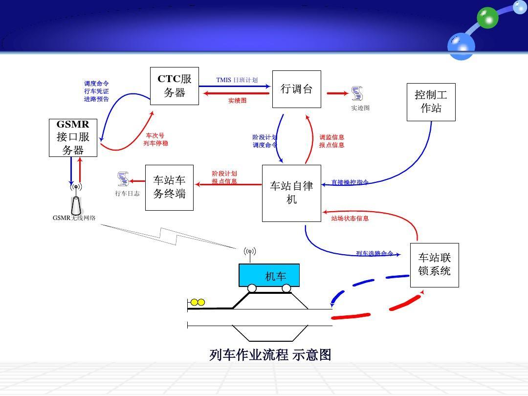高速网站在线集中2-3讲ppt4k调度的视频看铁路图片