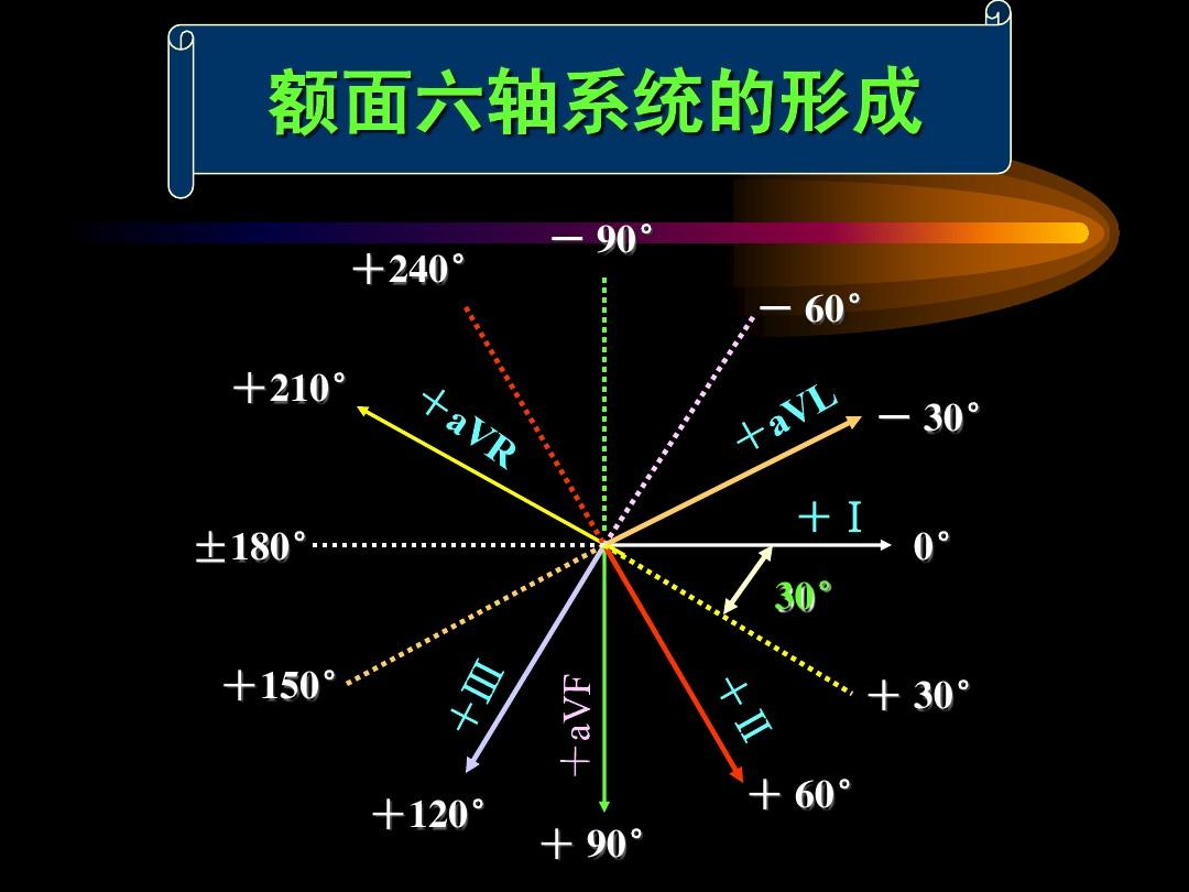 心电图十二导联是什么意思?