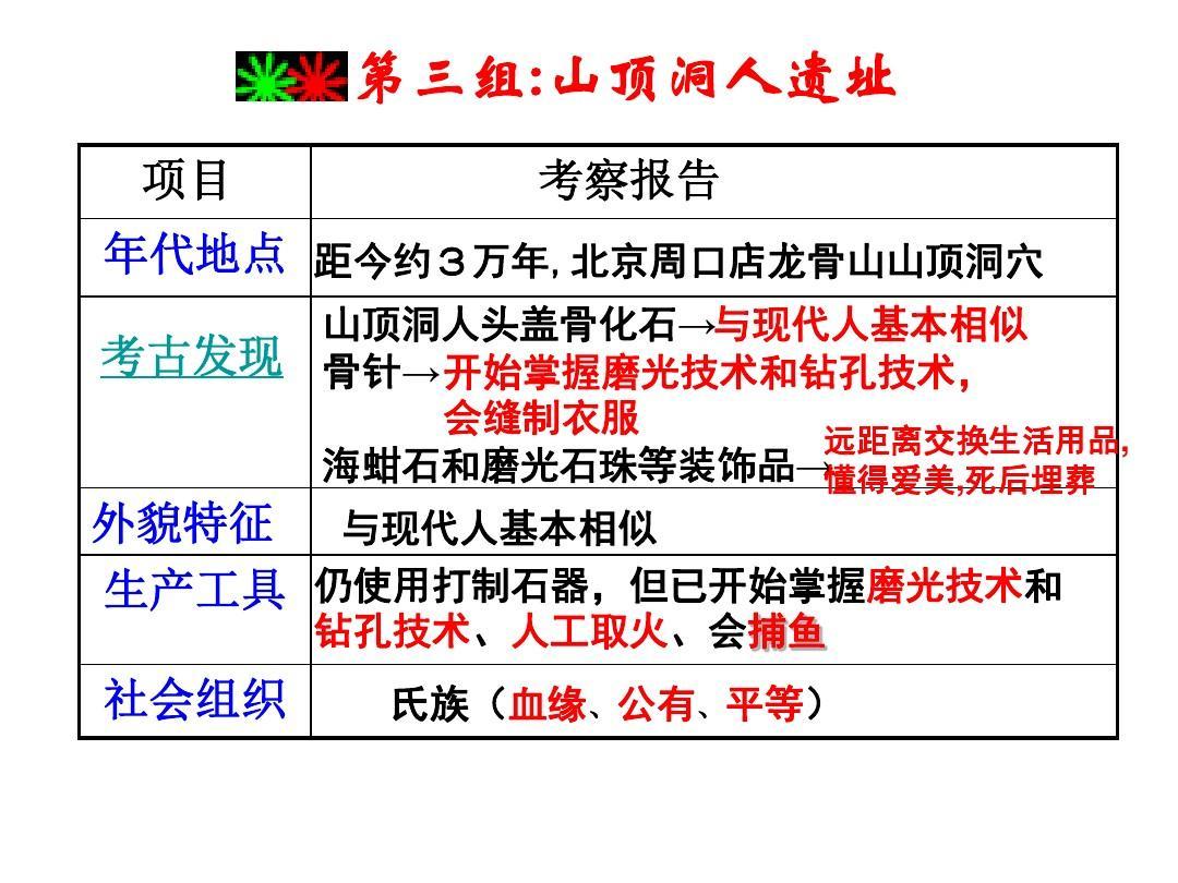 七课件过程中班v课件历史2答案ppt飞呀飞年级教案说上册图片