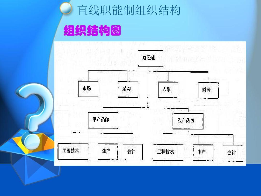 直线职能制组织结构 组织结构图图片