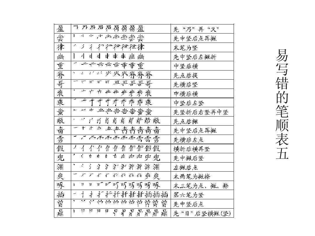 第四讲 汉字笔画笔顺间架偏旁名称及易错笔顺表ppt图片
