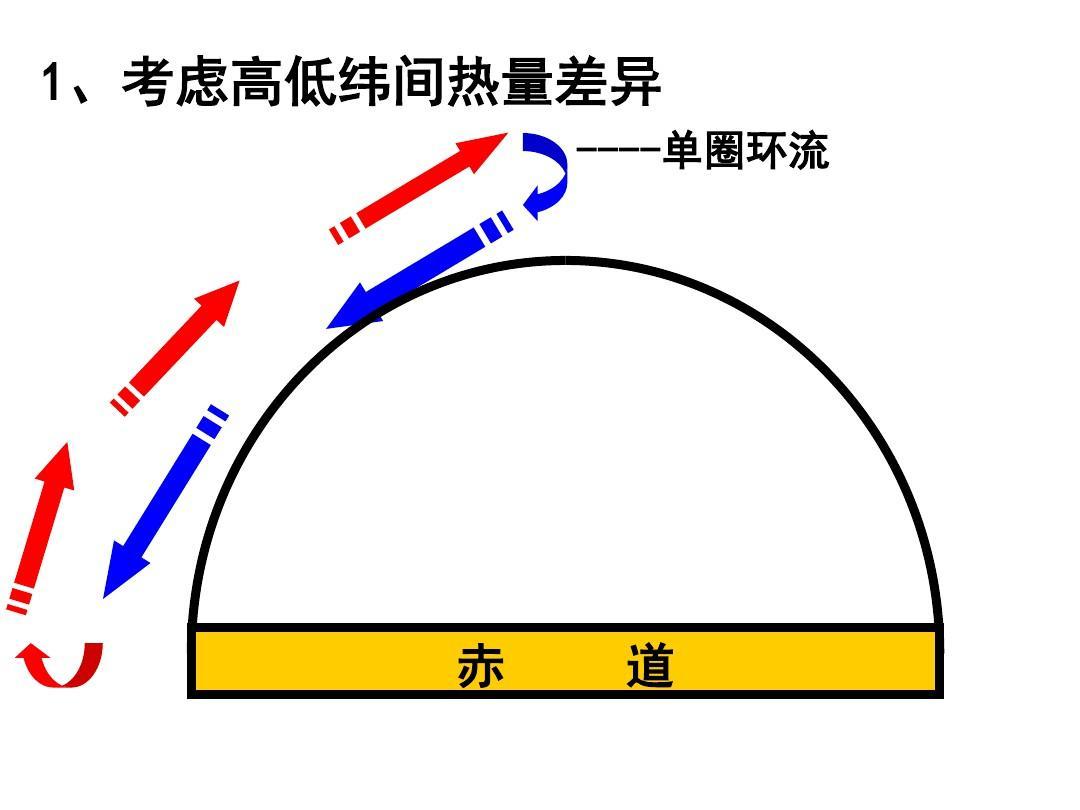 地理必修一气压带风带 全球气压带风带的分布和移动 营造地表形态的图片