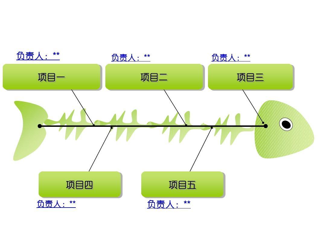 外企风格鱼骨图温度计等类型图表ppt模板图片