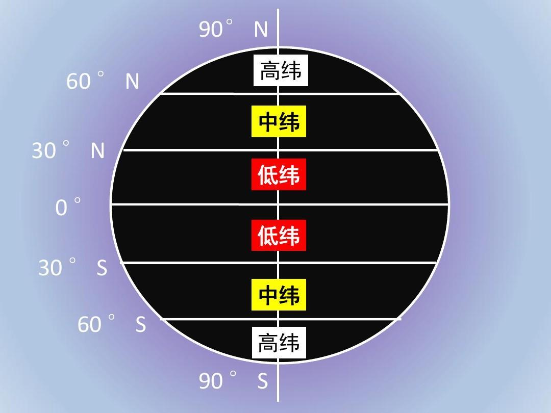 最新课件四__全球气压带,风带的的分布和移动ppt图片
