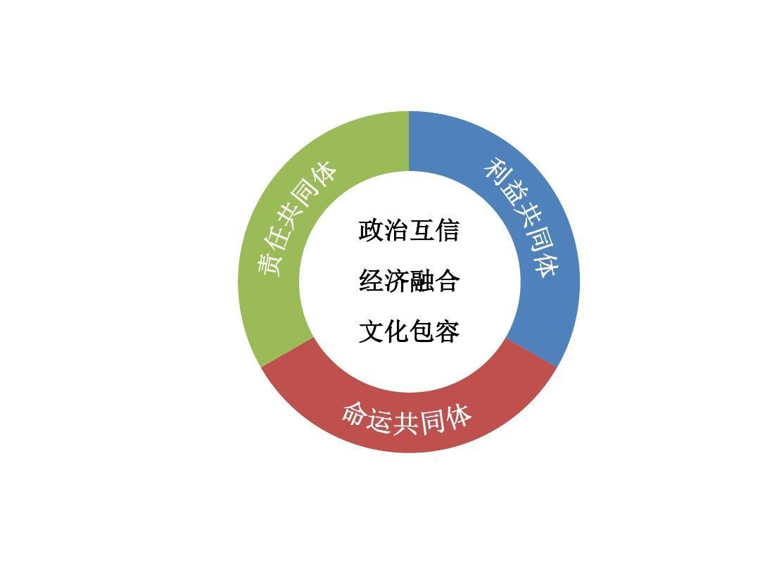ppt模板结构图_ppt环形模板_word文档在线阅读与下载_无忧文档
