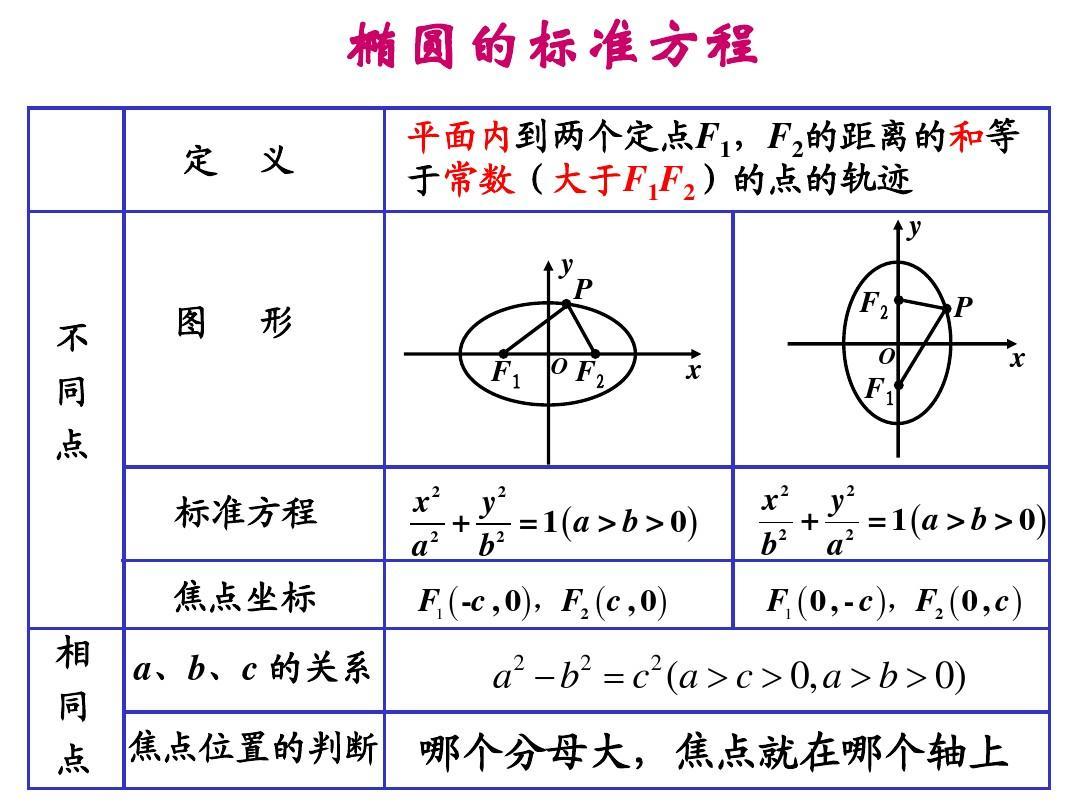 2.2.1.2 椭圆及其标准方程(2)