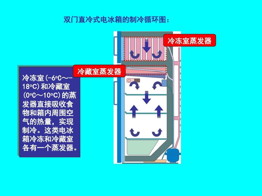 第四讲 电冰箱制冷系统结构与工作原理ppt