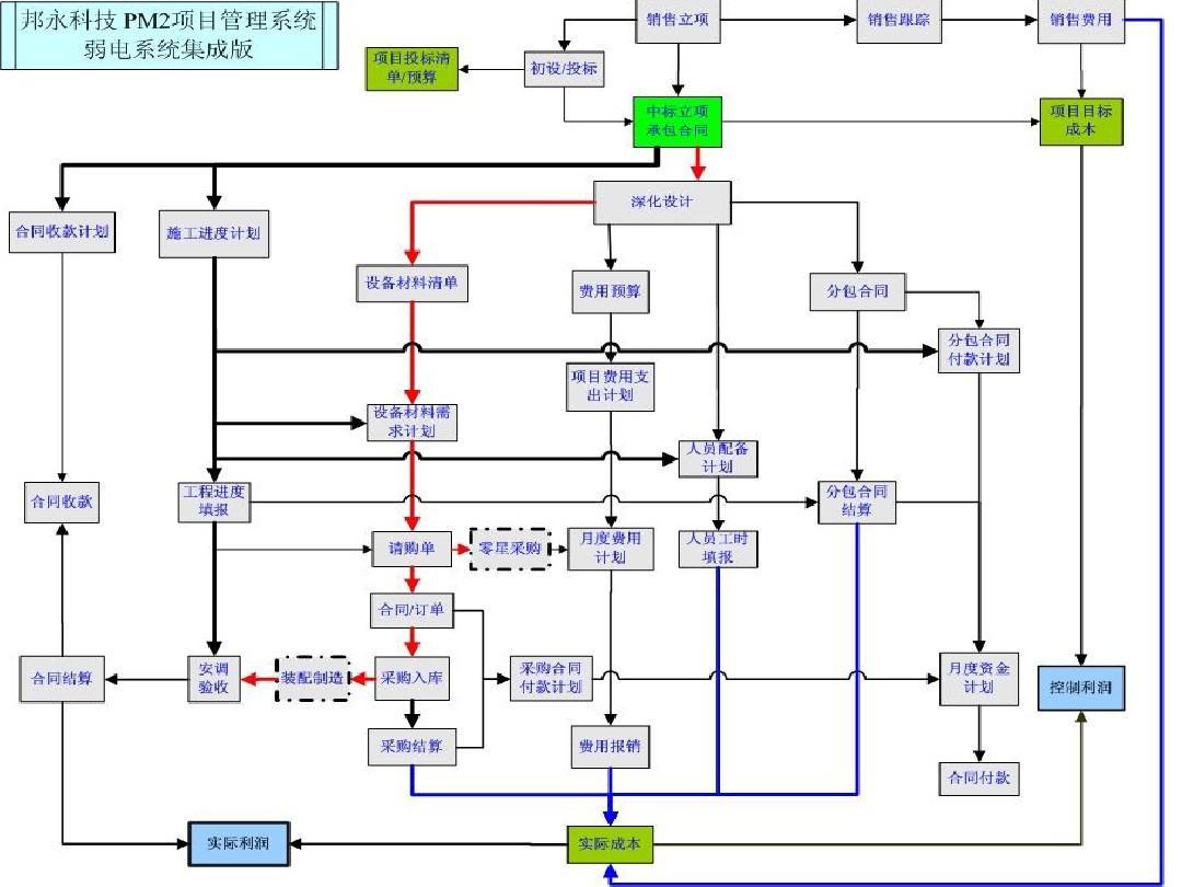 邦永科技PM2项目管理系统弱电系统集成版流程图
