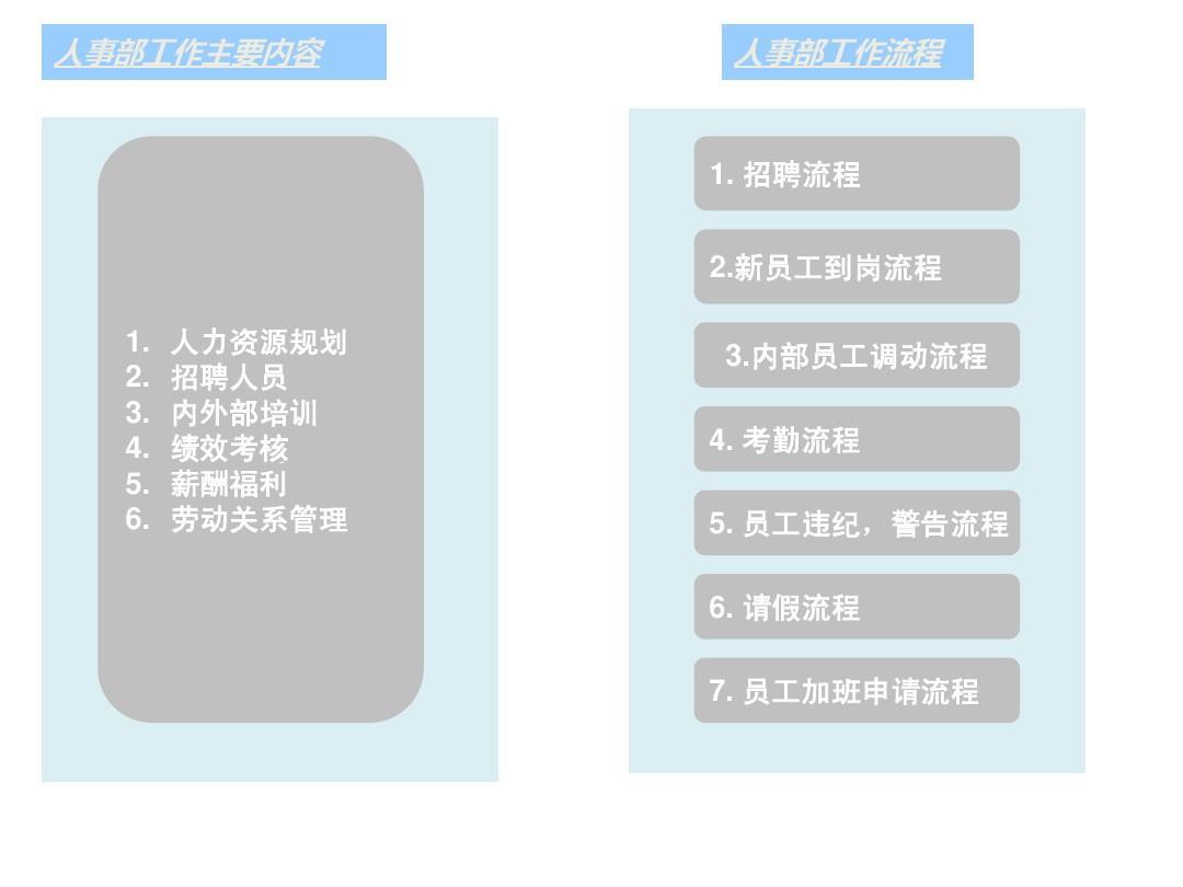 HR SOP –部门工作流程