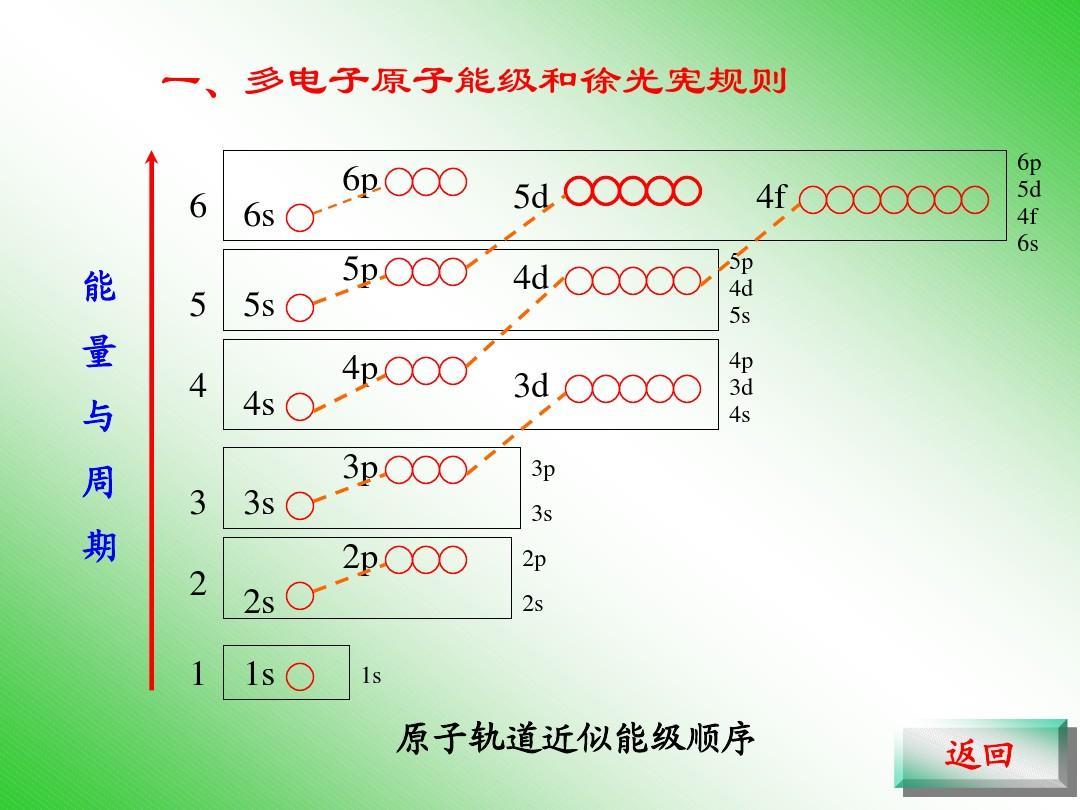 多电子原子能级和徐光宪规则ppt图片