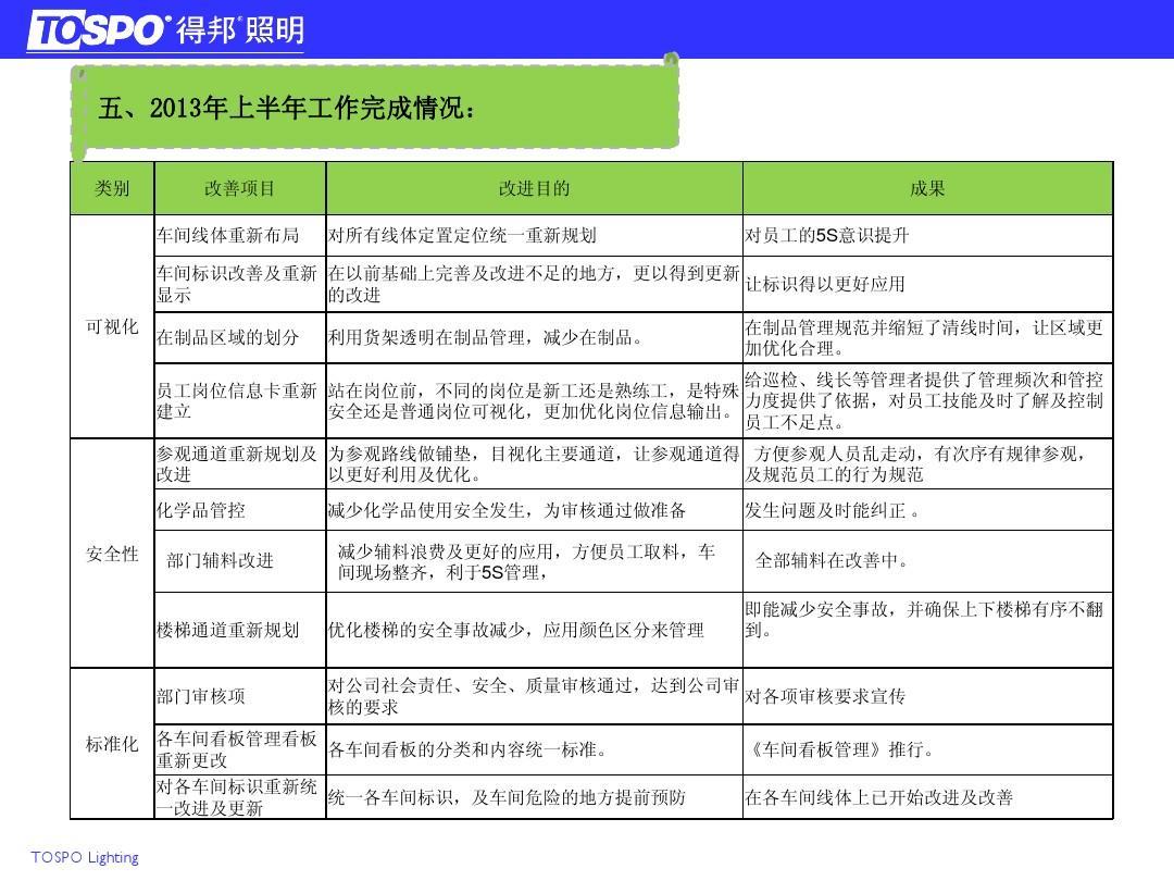 部门月工作总结_所有分类 总结/汇报 工作总结/汇报 2013年1-6月份工作总结ppt  部门