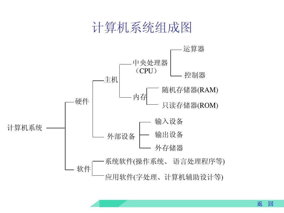 计算机组成原理�Y�K��)�z�Nj_计算机系统组成原理ppt