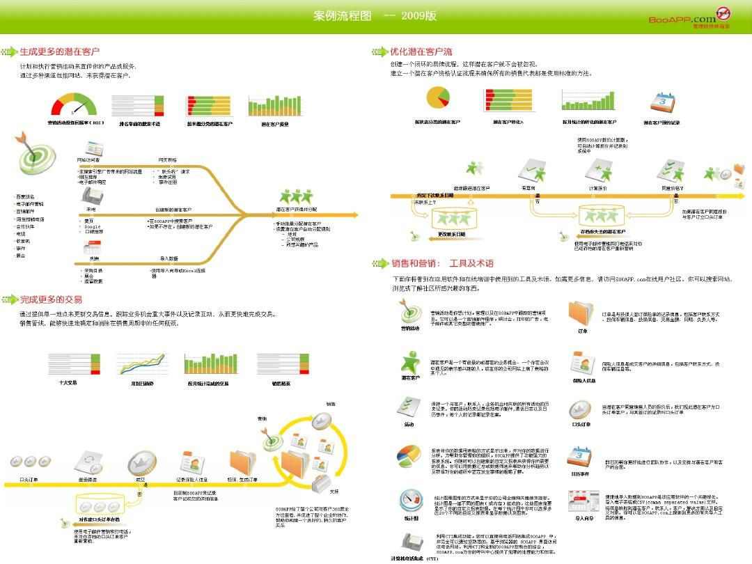 crm系统经典流程图ppt图片