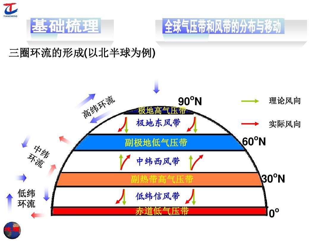 第三讲 全球气压带,风带的分布和移动ppt图片