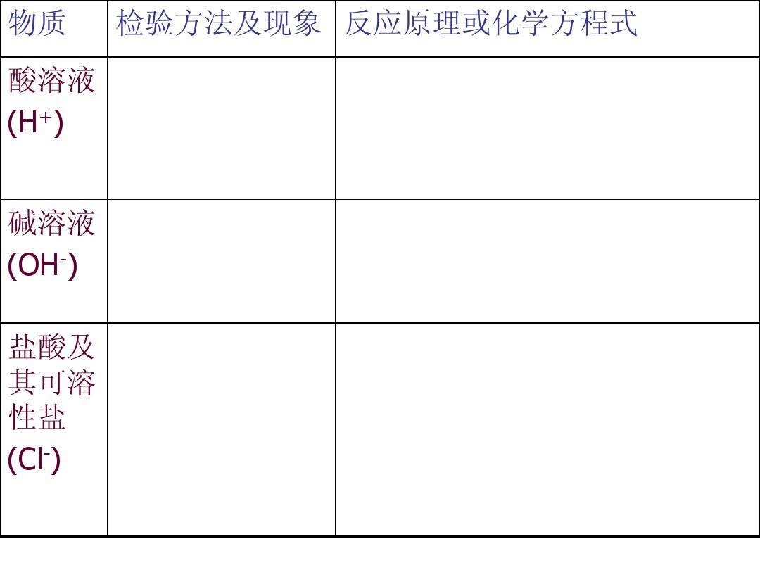 溶液酸物质(h+)碱高中(oh-)国庆及其可溶性盐(cl-)溶液盐酸黑板报主题图片