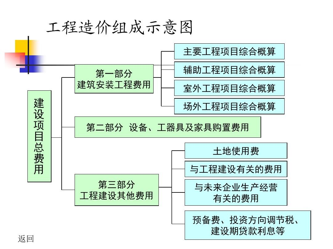 建监[2013] 44号工程造价构成图(成本核算)