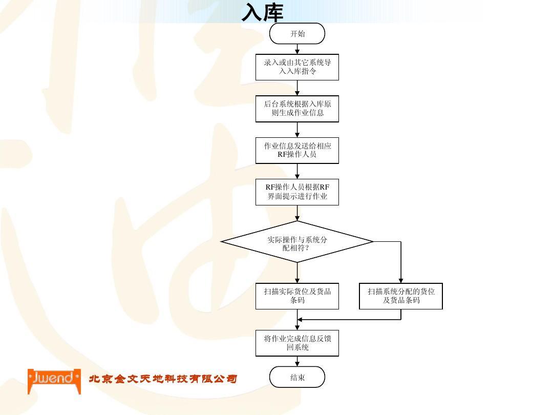 物流管理流程图ppt图片