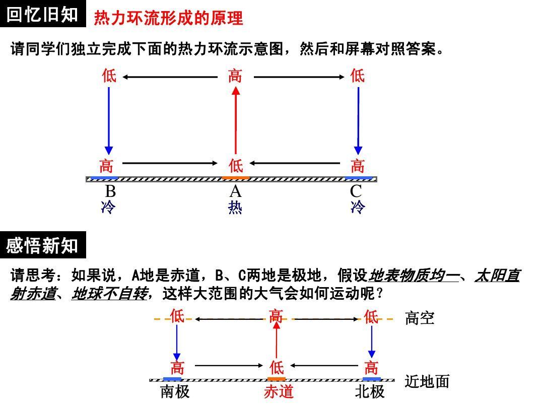 2.3 《全球气压带,风带的分布和移动》课件ppt
