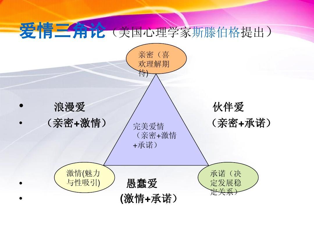 大学生恋爱心理ppt图片