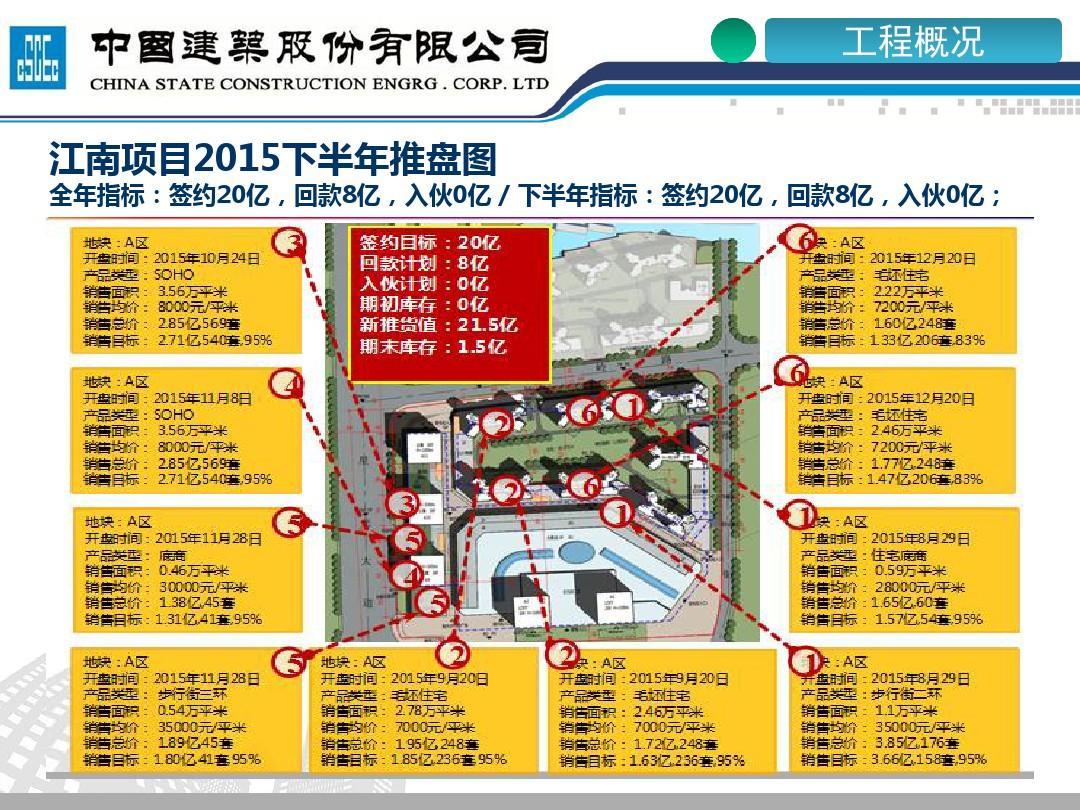 江南南宁万达广场汇报施工ppt微电影与传媒图片