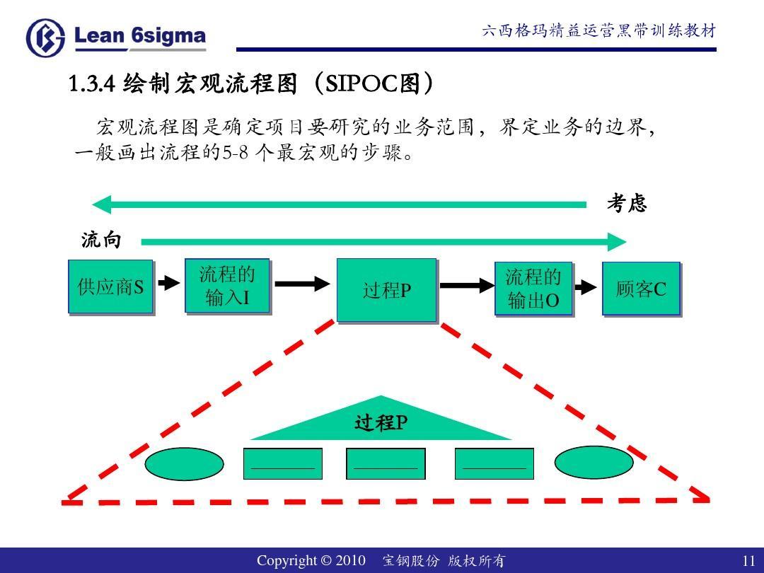 1.3 绘制宏观流程图ppt图片