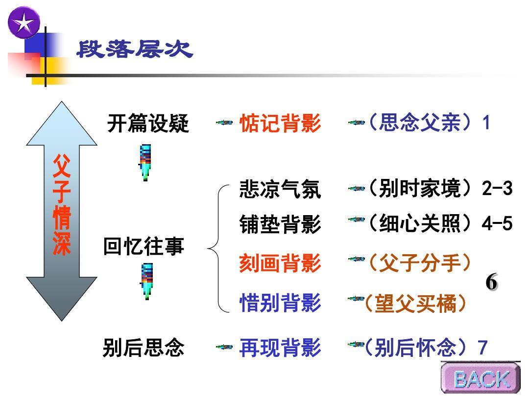 朱自清先生的《背影》_初中_语文教案_课件_ppt图片