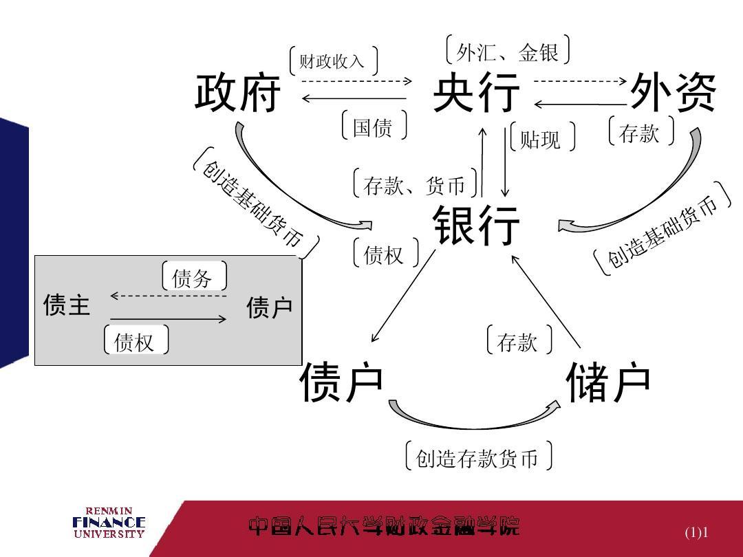 银行金融学简介PPT