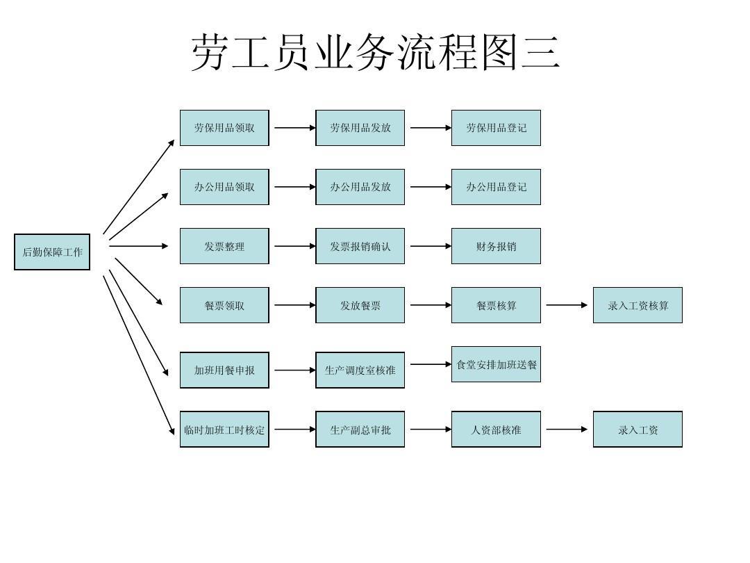 车间业务流程图ppt图片