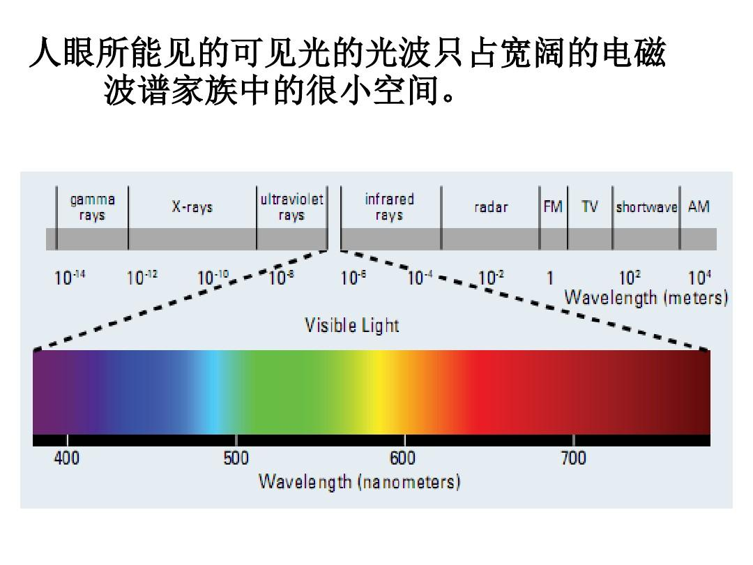 人眼所能见的可见光的光波只占宽阔的电磁 波谱家族中的很小空间.