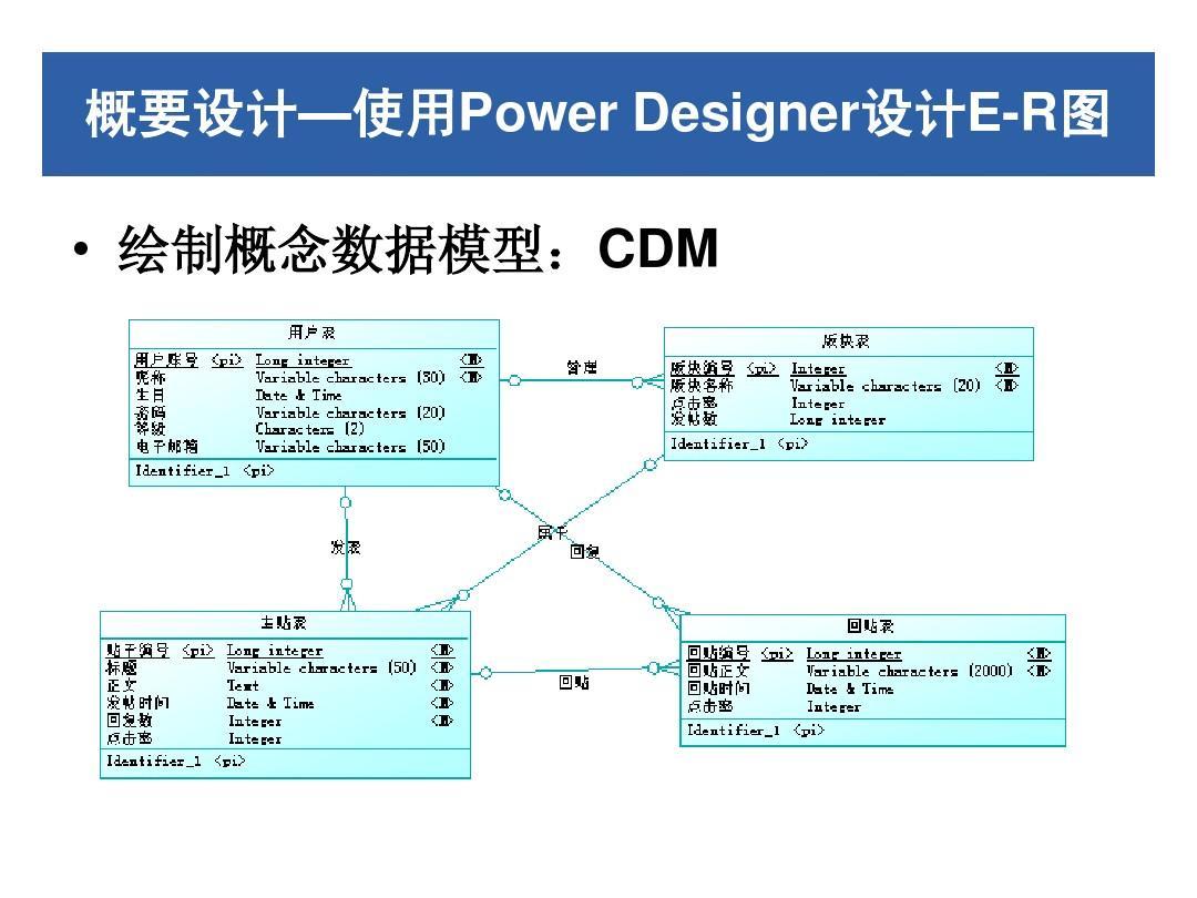 数据库设计说明书 系统数据库设计 数据库设计文档 系统需求分析 数据图片