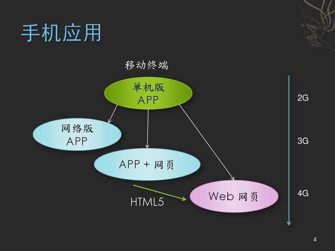 bootstrap 响应式网站开发框架图片