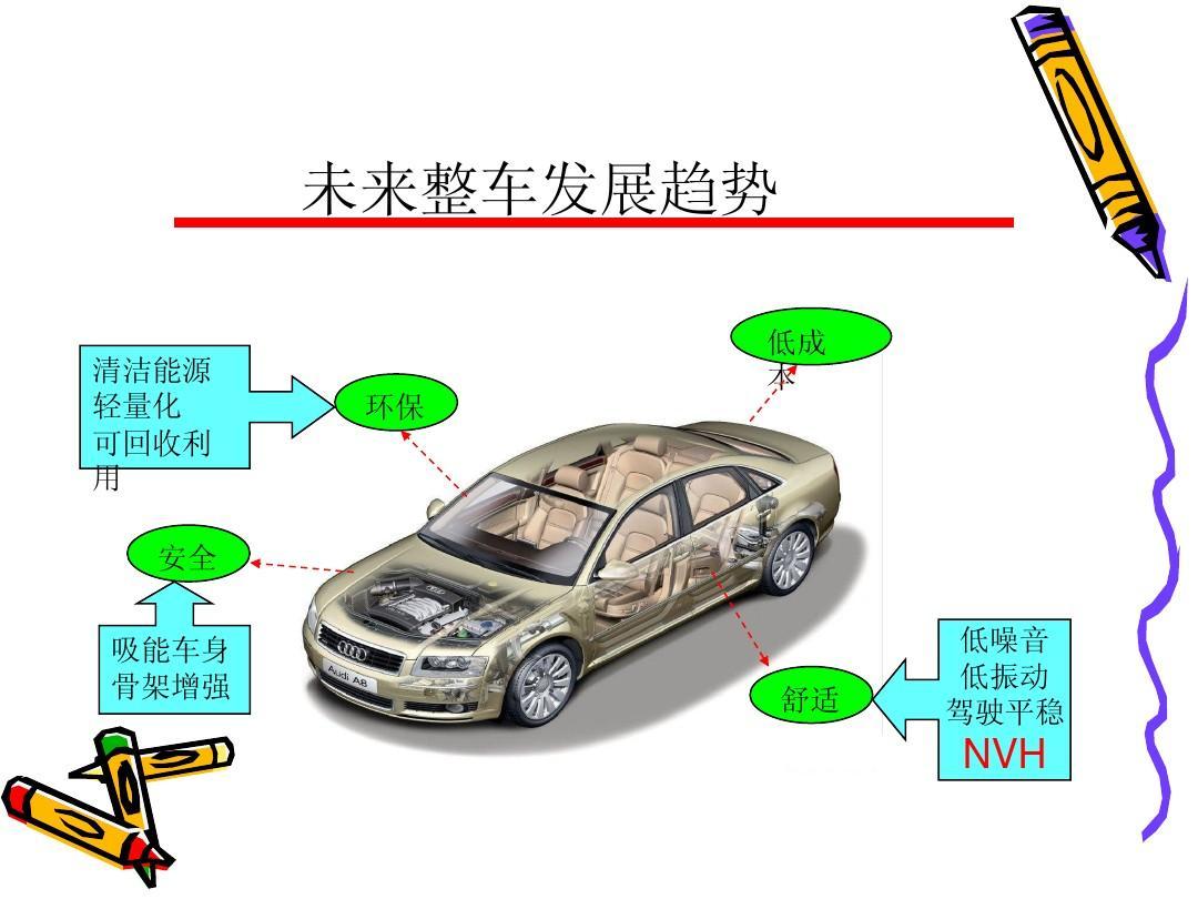 nvhegou_nvh与汽车发展ppt