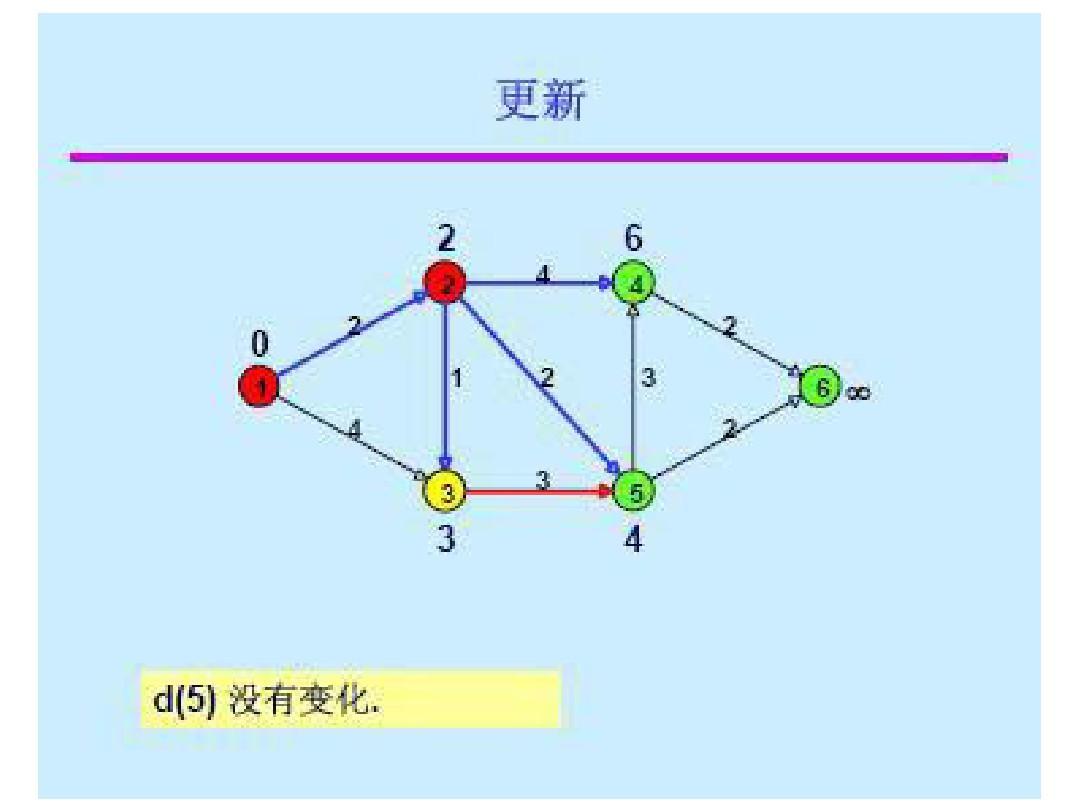 中山大学数据结构 路由选择 最短路径算法 迪杰斯特拉算法 dijkstra