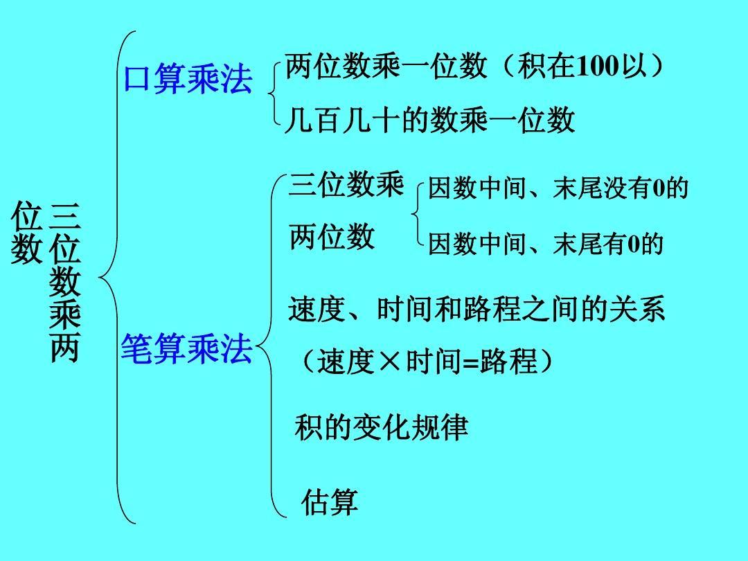 小数乘法怎样列竖式_四年级三位数乘两位数的竖式计算题。急-小学四年级三位数乘 ...