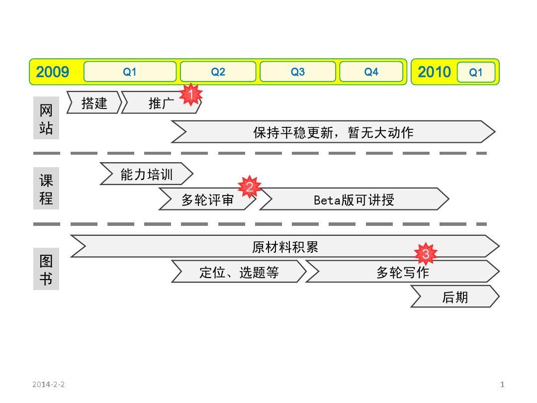 产品路标规划实例PPT