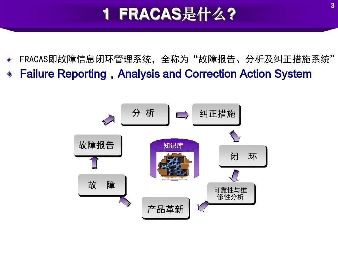 可靠性信息闭环管理系统fracasppt图片