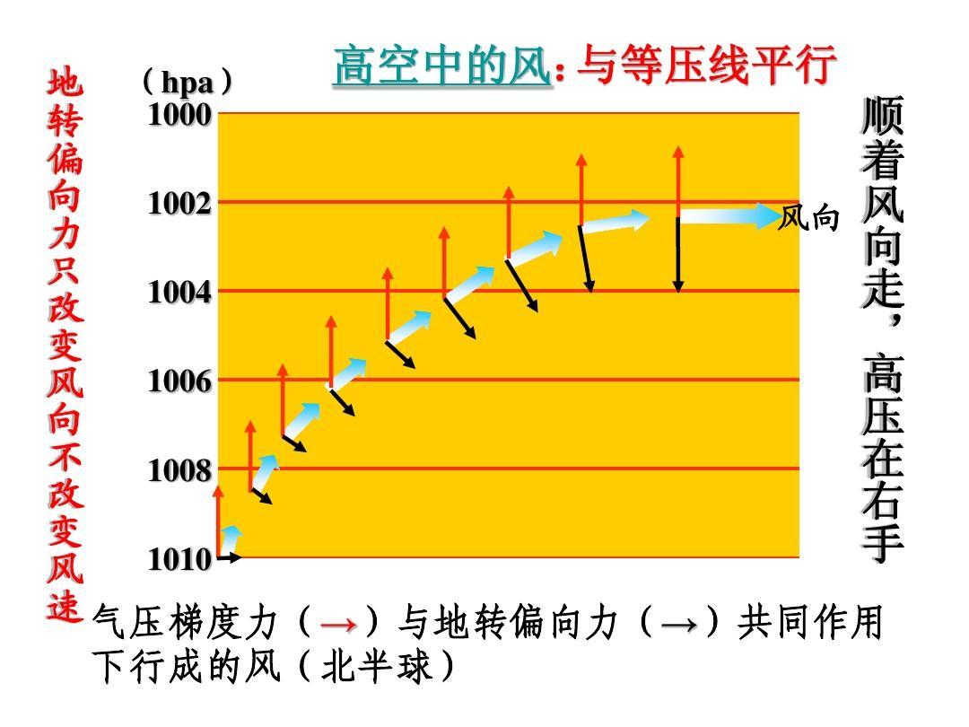 全球气压带,风带的移动ppt图片