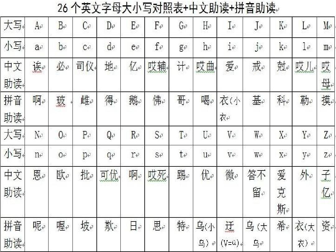 26个英文字母大小写对照表+中文助读+拼音助读.jpgppt图片