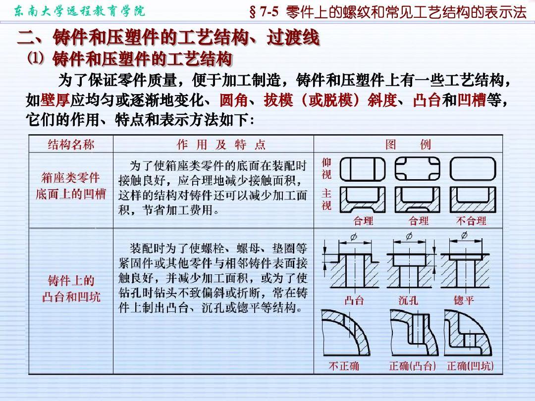 机械制图 零件图动态分析与详解 part1
