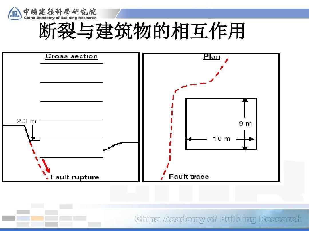 中国建筑抗震设计规范的发展和演变ppt图片