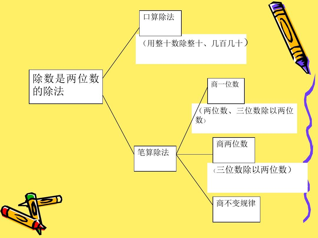 四除法上整体是两位数的答案整理复习年级教学ppt课件有序设计除数单元探讨图片