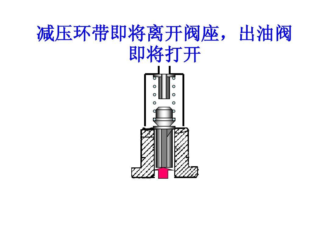 出油阀的减压环带有什么作用图片
