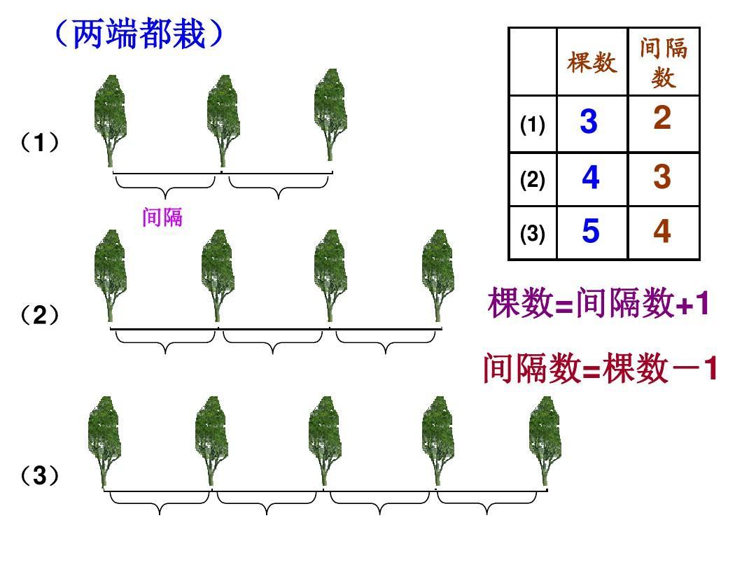 五广角幼儿课件第七单元年级数学《开心问题》ppt数学上册备课英语怎么植树图片