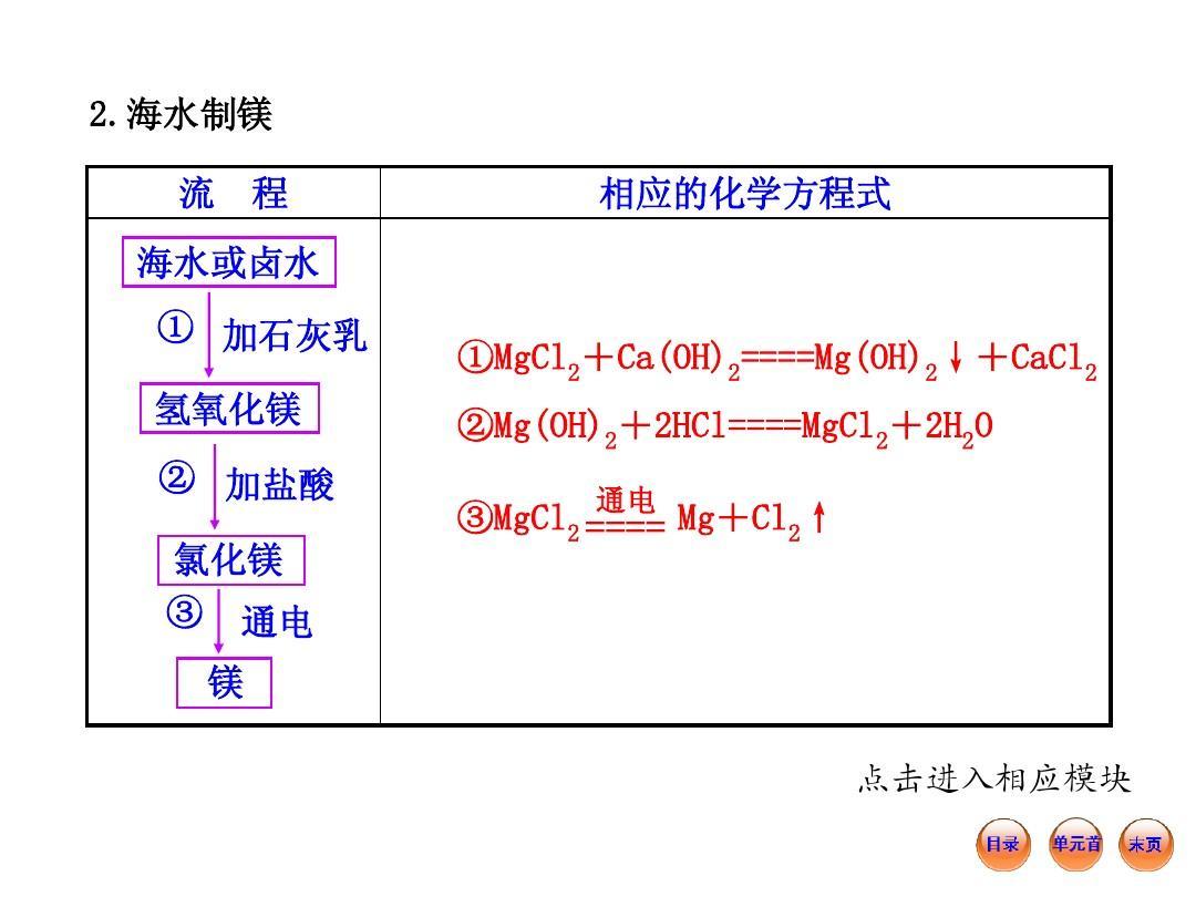12-13版时态金榜课件学案配套表格:8.初中英语化学初中课件图片