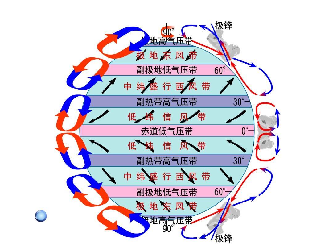 第三节 大气环境-二.全球气压带.风带的分布和移动ppt图片