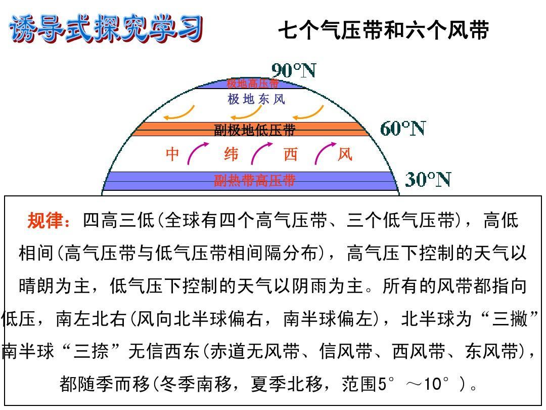 全球气压带.风带的分布和移动ppt图片