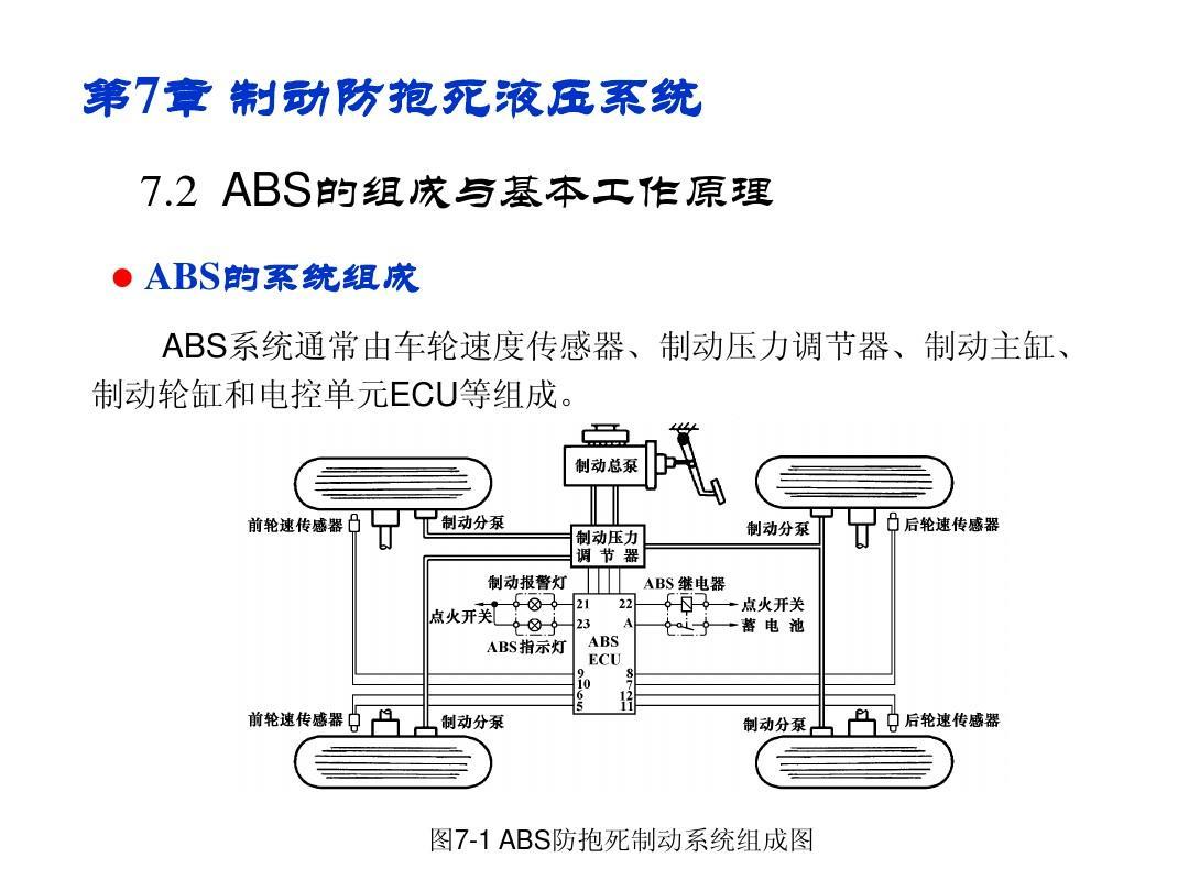 机械/仪表 abs制动防抱死系统及其液压控制ppt  《汽车液压与液力传动图片