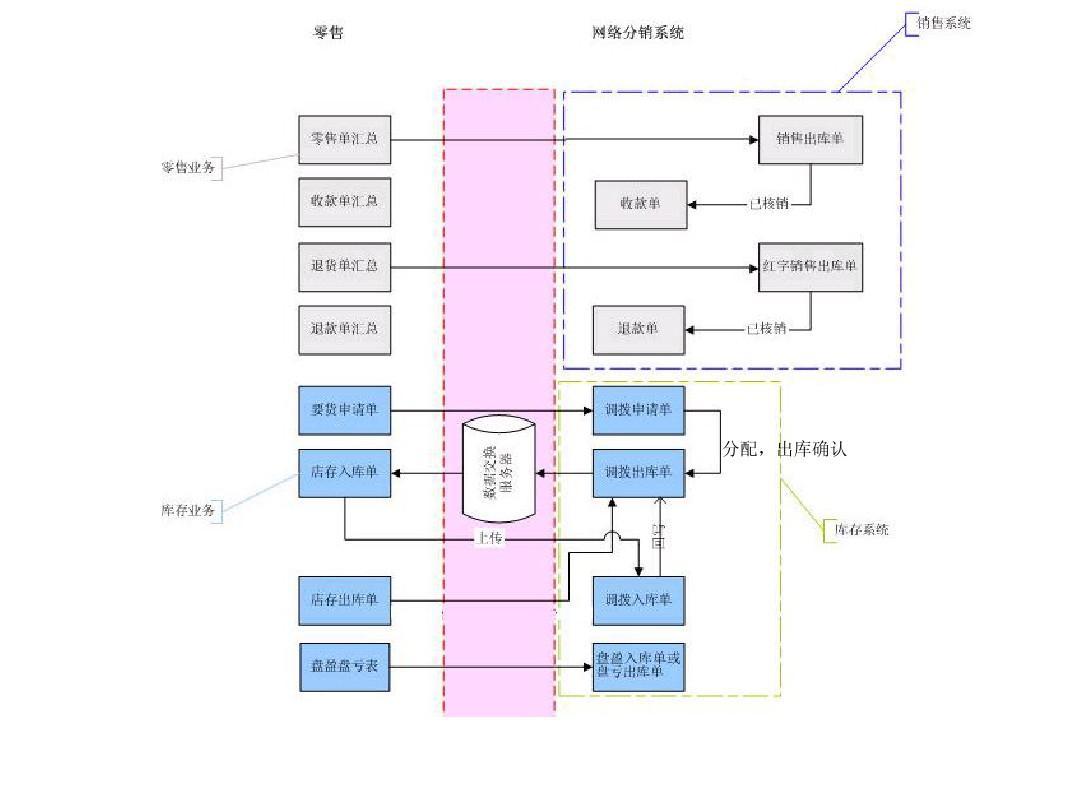 用友软件流程图ppt图片