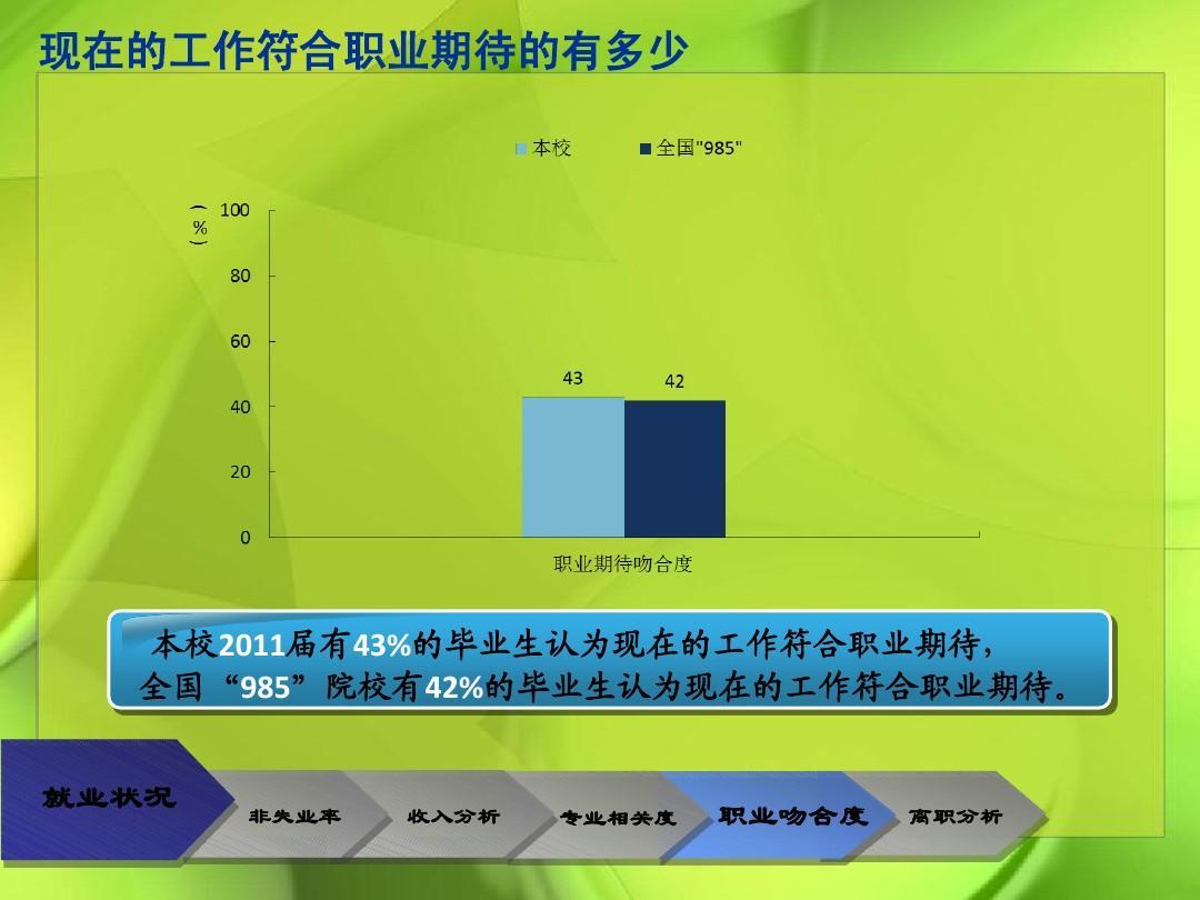 重庆大学毕业生就业方面相关数据图
