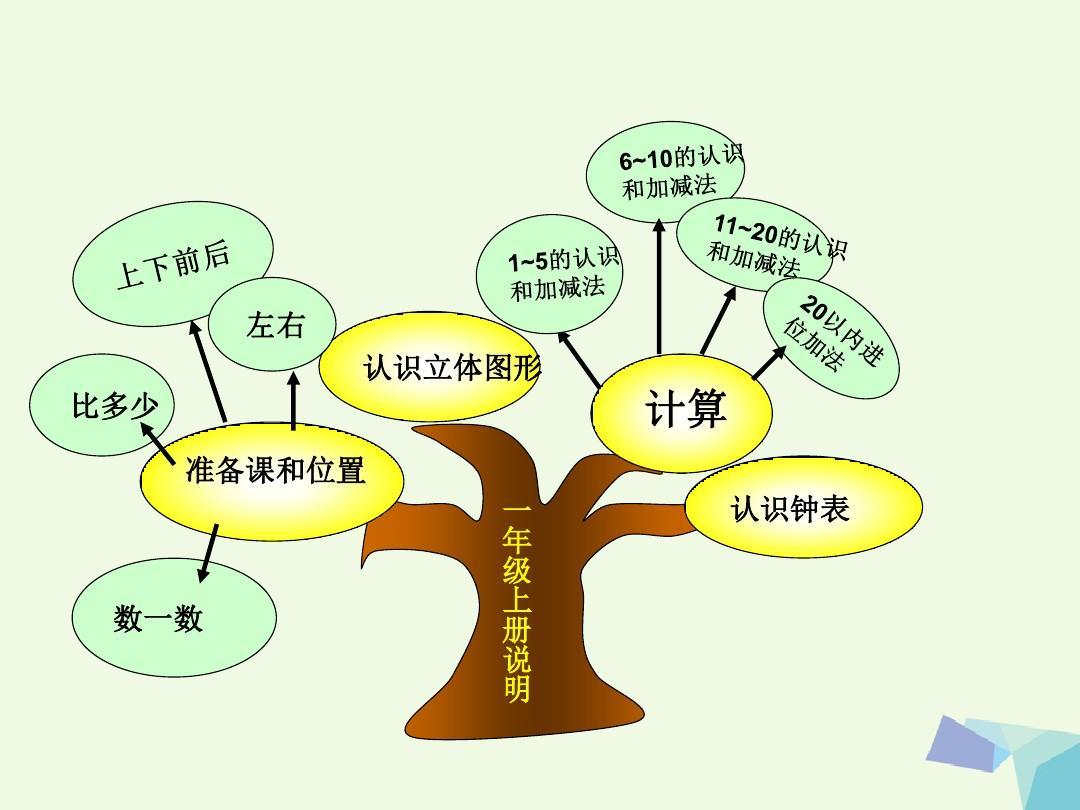 一新人课件知识第一年级单元树新版数学(备课)上册教版ppt将讲词语课后反思图片
